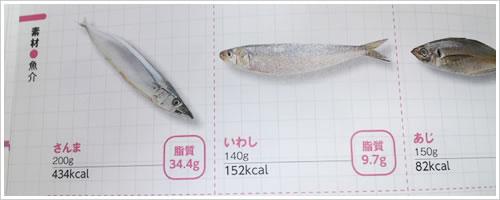 メタボ解消!脂質ダイエットのお魚のページ